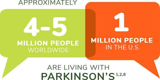 Approximately 1 million people in the us and 4-5 million worldwide are living with Parkinson's